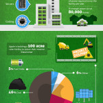 Interesting Infographic – Green iPad?