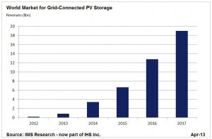 pv storage